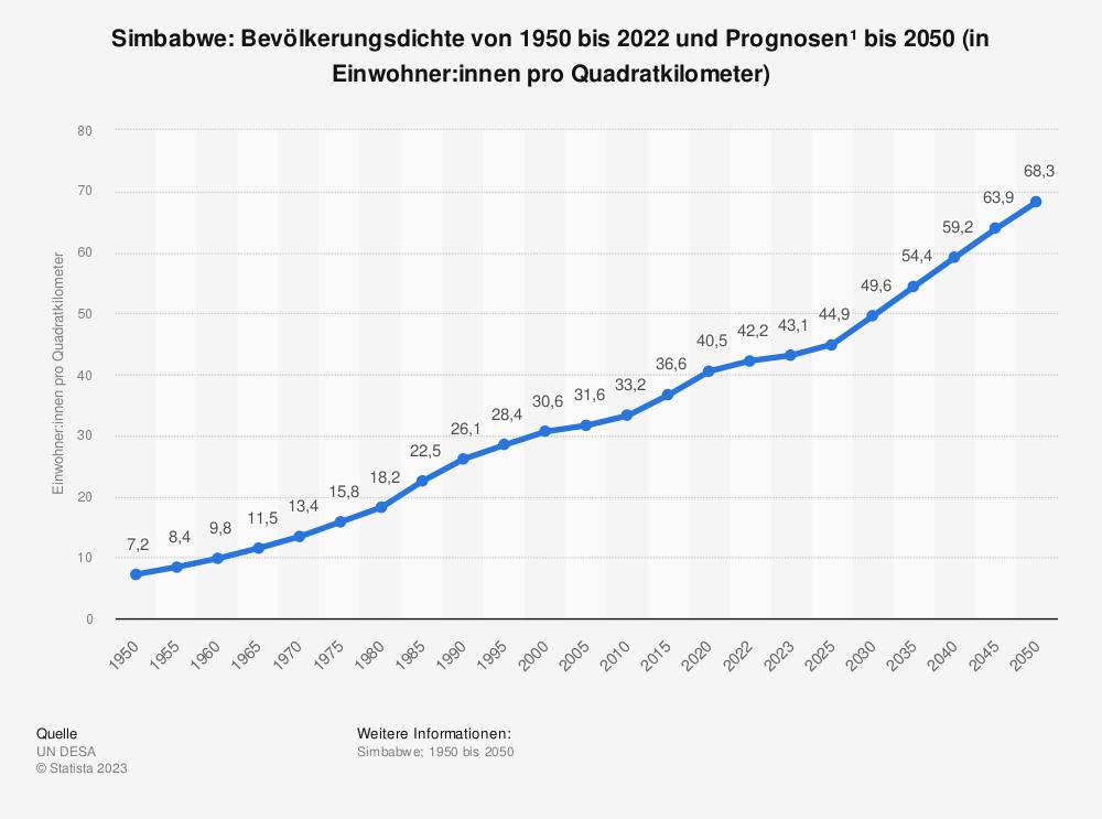 Statistik: Simbabwe: Bevölkerungsdichte von 2007 bis 2017 (in Einwohner pro Quadratkilometer) | Statista