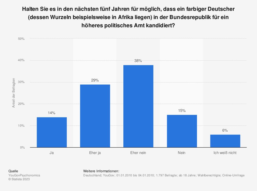 Statistik: Halten Sie es in den nächsten fünf Jahren für möglich, dass ein farbiger Deutscher (dessen Wurzeln beispielsweise in Afrika liegen) in der Bundesrepublik für ein höheres politisches Amt kandidiert?   Statista
