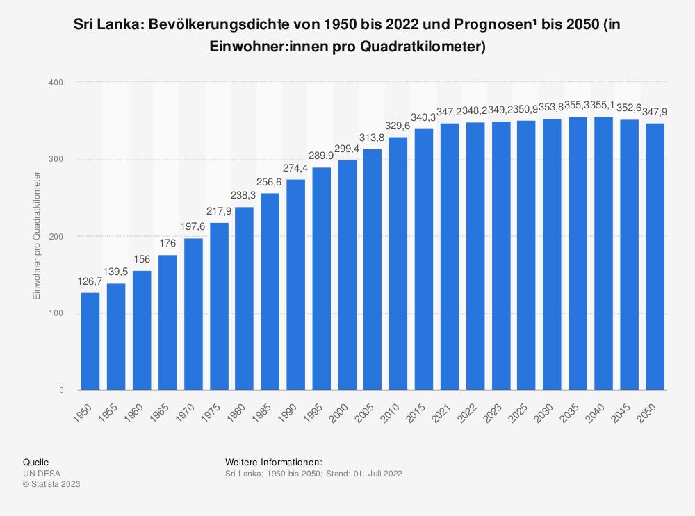 Statistik: Sri Lanka: Bevölkerungsdichte von 2008 bis 2018 (in Einwohner pro Quadratkilometer) | Statista