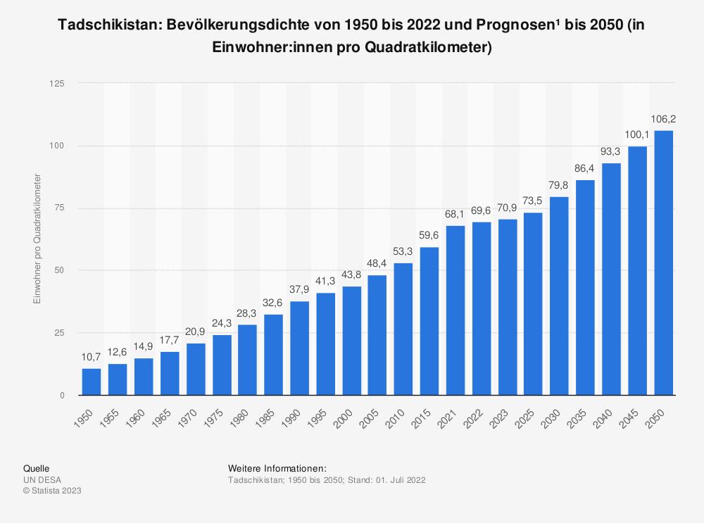 Statistik: Tadschikistan: Bevölkerungsdichte von 2008 bis 2018 (in Einwohner pro Quadratkilometer) | Statista