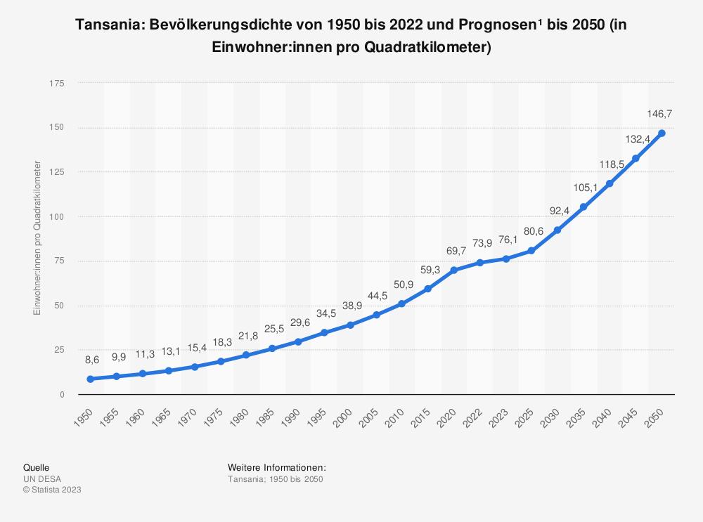 Statistik: Tansania: Bevölkerungsdichte von 2008 bis 2018 (in Einwohner pro Quadratkilometer) | Statista