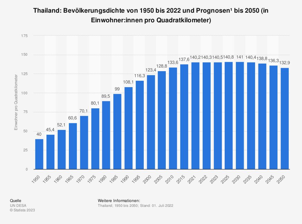 Statistik: Thailand: Bevölkerungsdichte von 2008 bis 2018 (in Einwohner pro Quadratkilometer) | Statista
