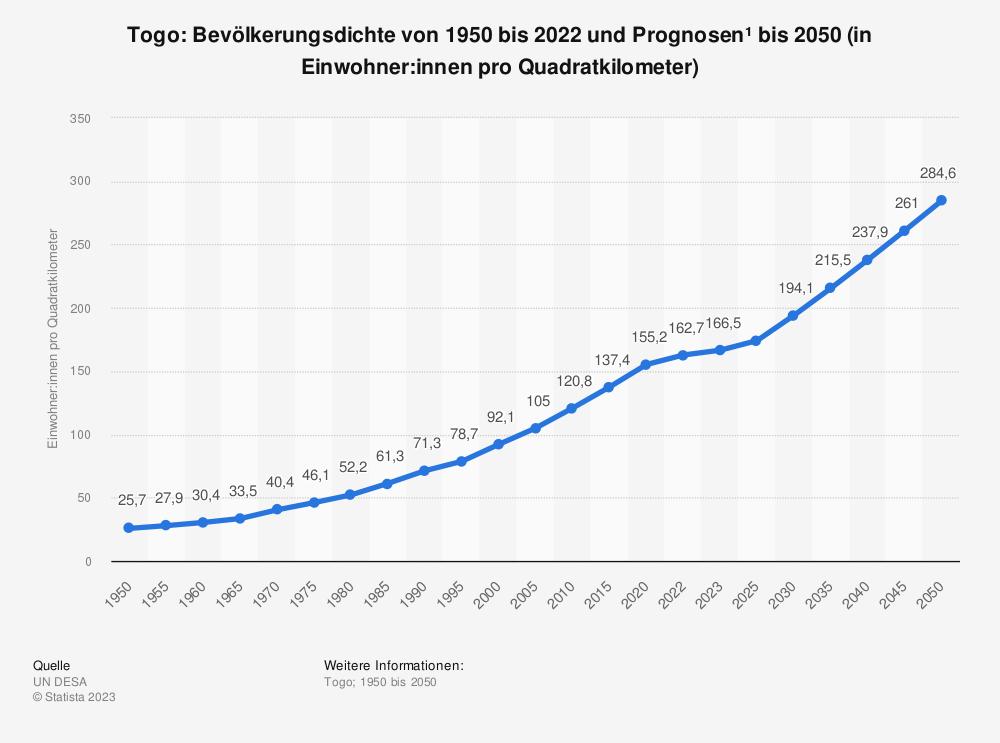 Statistik: Togo: Bevölkerungsdichte von 2007 bis 2017 (in Einwohner pro Quadratkilometer) | Statista