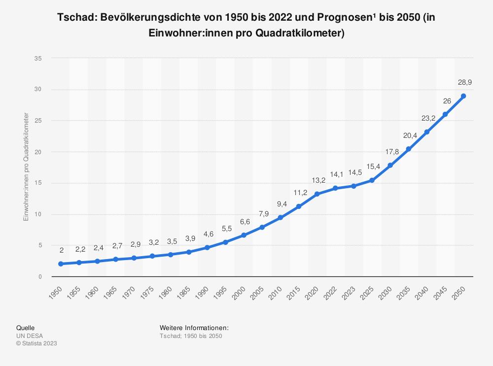 Statistik: Tschad: Bevölkerungsdichte von 2008 bis 2018 (in Einwohner pro Quadratkilometer) | Statista