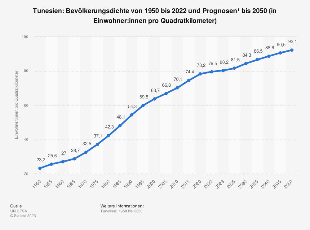 Statistik: Tunesien: Bevölkerungsdichte von 2008 bis 2018 (in Einwohner pro Quadratkilometer) | Statista