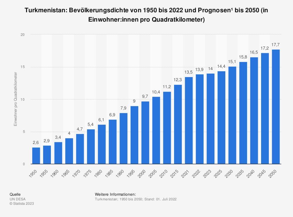 Statistik: Turkmenistan: Bevölkerungsdichte von 2008 bis 2018 (in Einwohner pro Quadratkilometer) | Statista