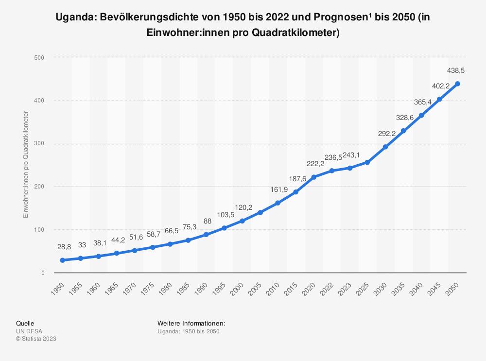 Statistik: Uganda: Bevölkerungsdichte von 2008 bis 2018 (in Einwohner pro Quadratkilometer) | Statista