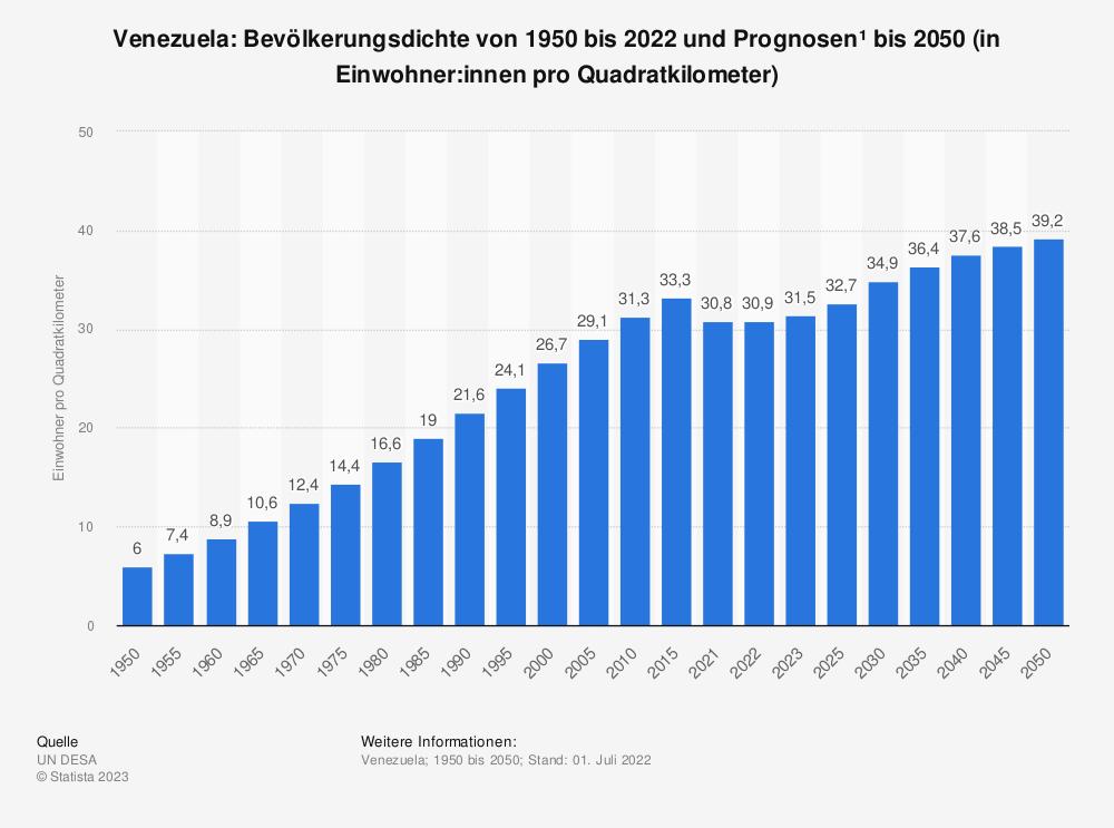 Statistik: Venezuela: Bevölkerungsdichte von 2008 bis 2018 (in Einwohner pro Quadratkilometer) | Statista