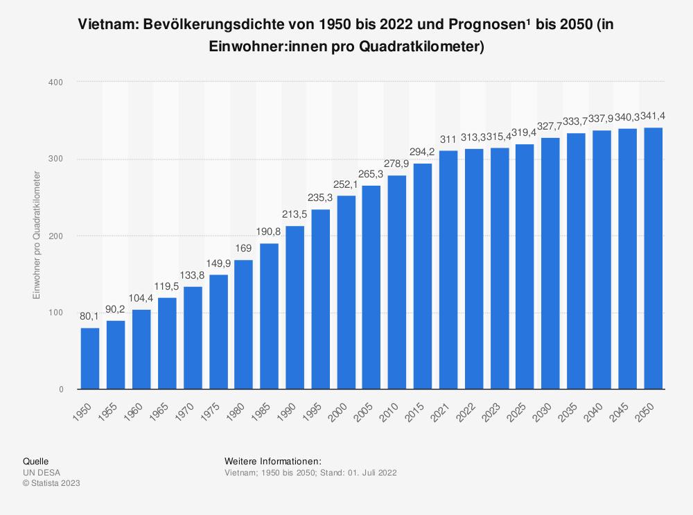 Statistik: Vietnam: Bevölkerungsdichte von 2008 bis 2018 (in Einwohner pro Quadratkilometer) | Statista
