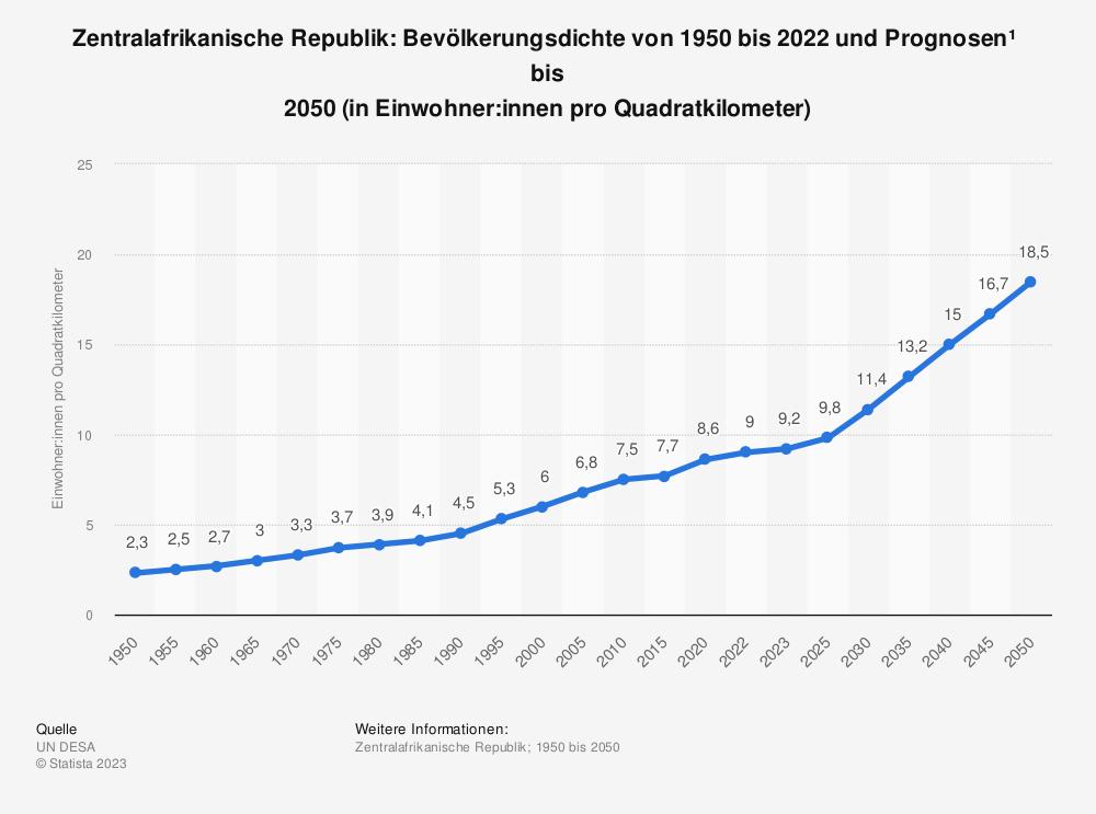Statistik: Zentralafrikanische Republik: Bevölkerungsdichte von 2008 bis 2018 (in Einwohner pro Quadratkilometer) | Statista