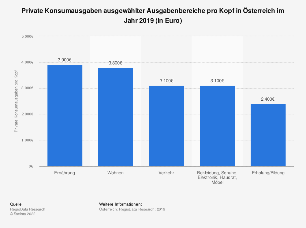 Statistik: Private Konsumausgaben ausgewählter Ausgabenbereiche pro Kopf in Österreich im Jahr 2019 (in Euro) | Statista