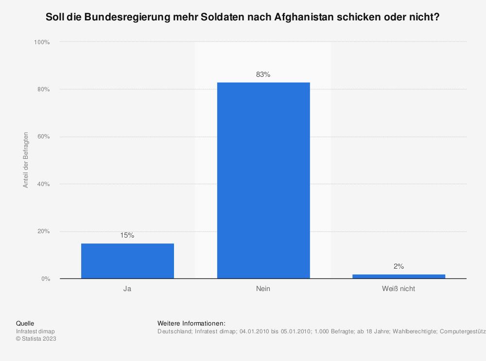 Statistik: Soll die Bundesregierung mehr Soldaten nach Afghanistan schicken oder nicht? | Statista