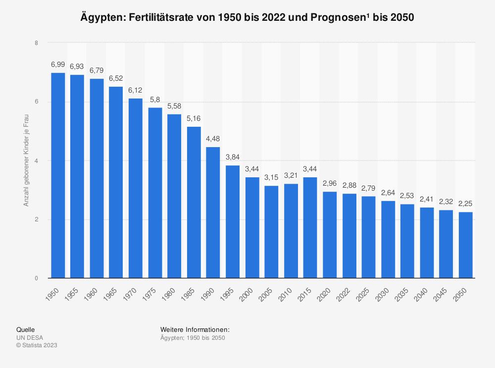 Statistik: Ägypten: Fertilitätsrate von 2007 bis 2017 | Statista