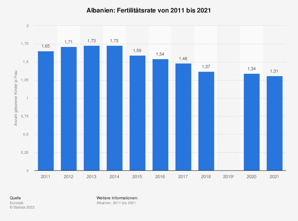 Statistik: Albanien: Fertilitätsrate von 2007 bis 2017 | Statista
