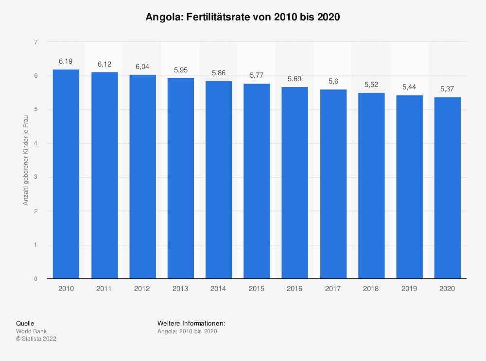 Statistik: Angola: Fertilitätsrate von 2008 bis 2018 | Statista