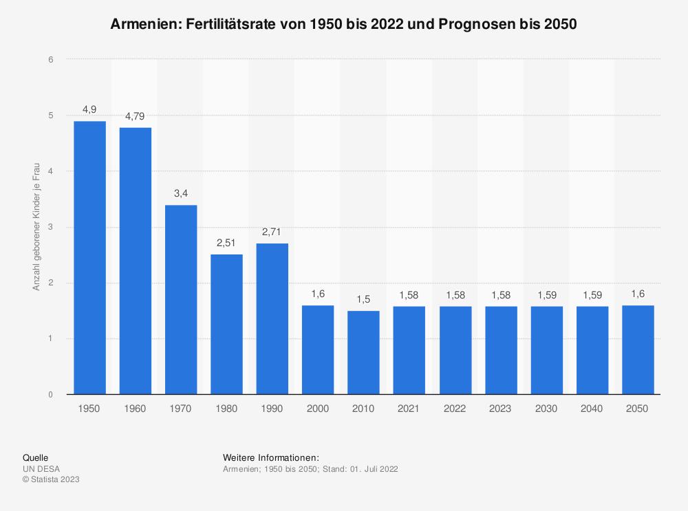 Statistik: Armenien: Fertilitätsrate von 2007 bis 2017 | Statista