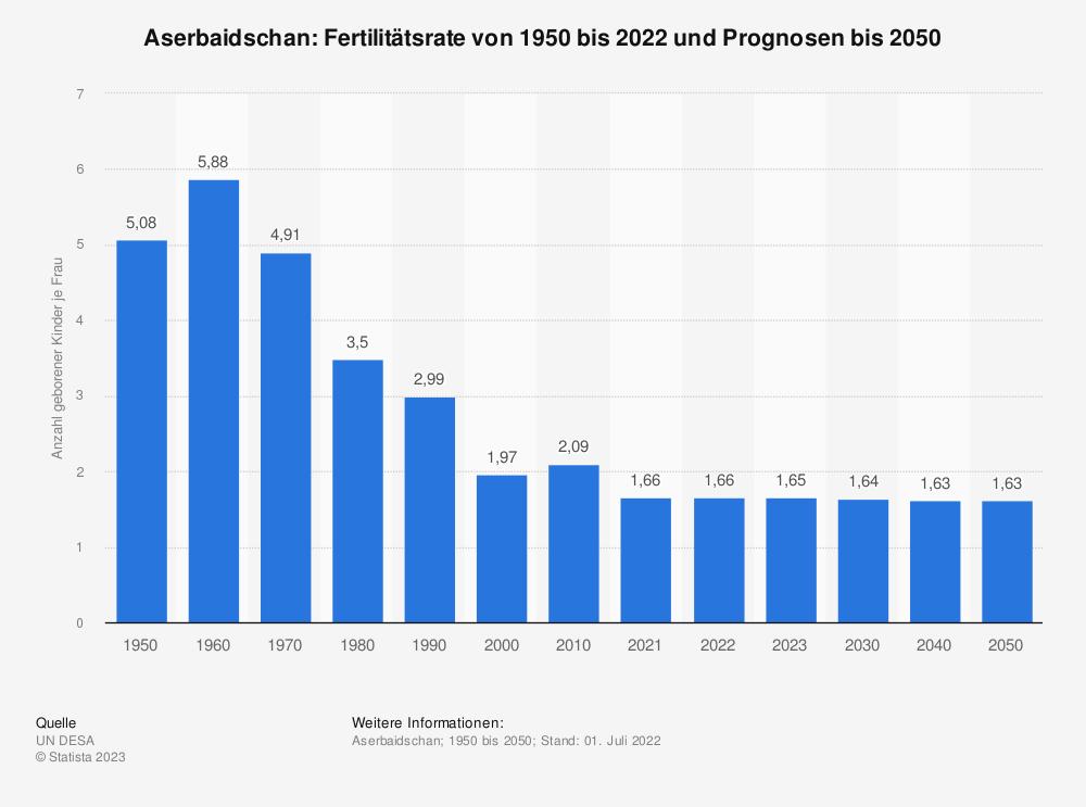 Statistik: Aserbaidschan: Fertilitätsrate von 2008 bis 2018 | Statista