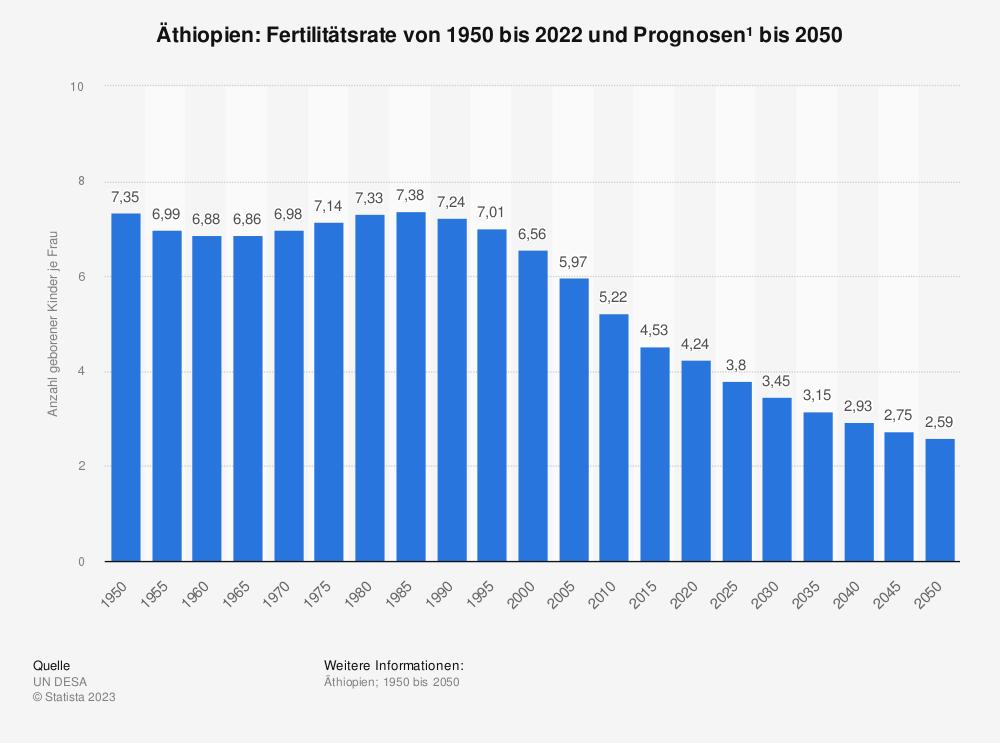 Statistik: Äthiopien: Fertilitätsrate von 2007 bis 2017 | Statista