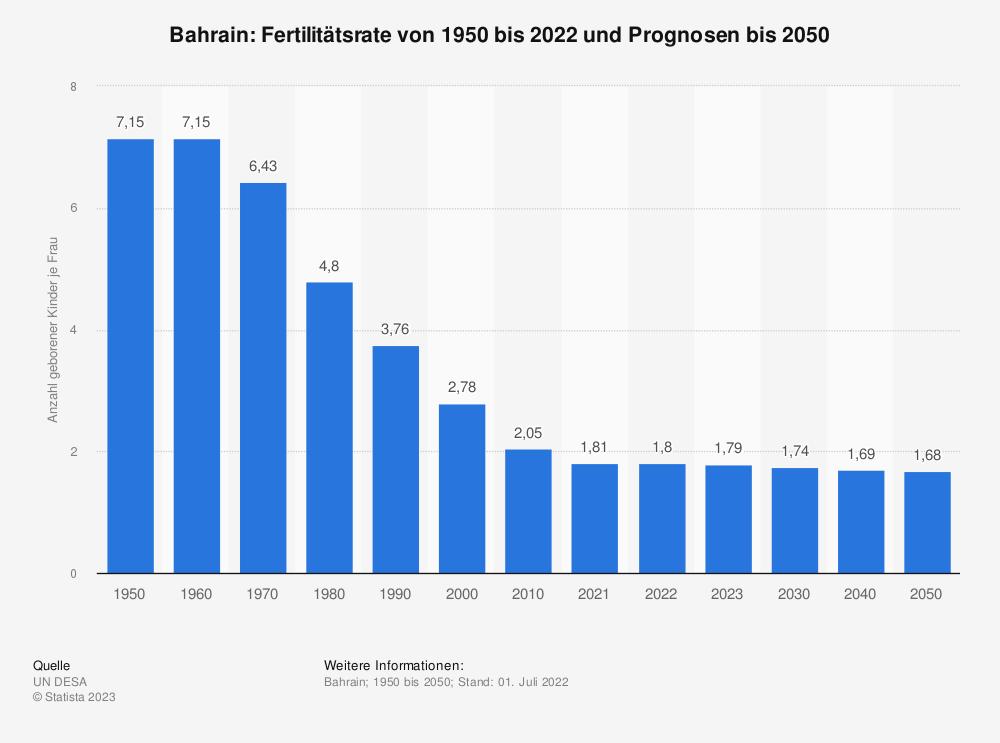 Statistik: Bahrain: Fertilitätsrate von 2007 bis 2017 | Statista