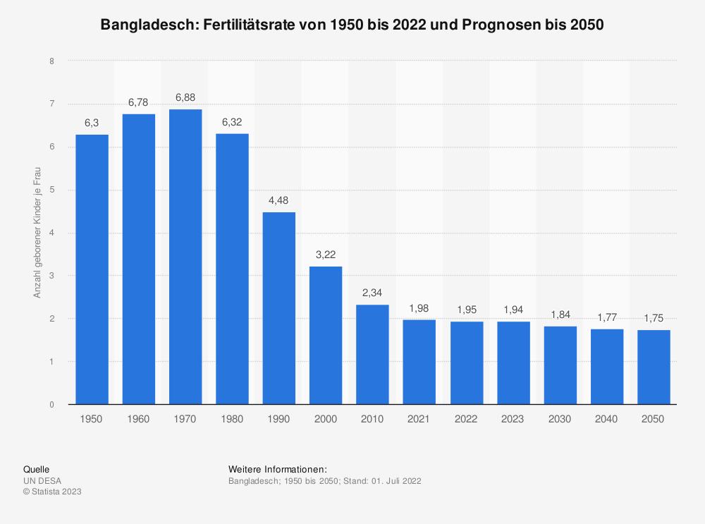 Statistik: Bangladesch: Fertilitätsrate von 2009 bis 2019 | Statista