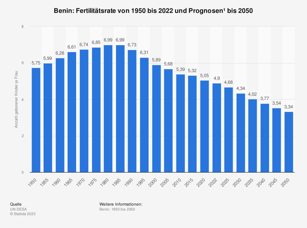Statistik: Benin: Fertilitätsrate von 2009 bis 2019 | Statista