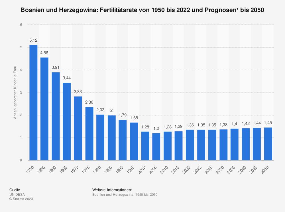 Statistik: Bosnien und Herzegowina: Fertilitätsrate von 2009 bis 2019 | Statista