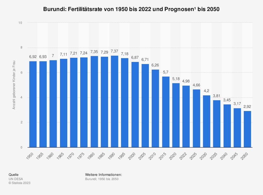 Statistik: Burundi: Fertilitätsrate von 2007 bis 2017 | Statista