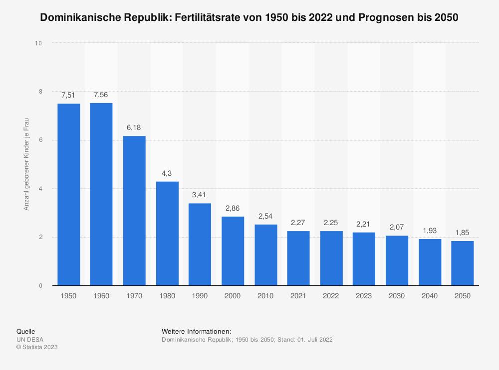 Statistik: Dominikanische Republik: Fertilitätsrate von 2007 bis 2017 | Statista