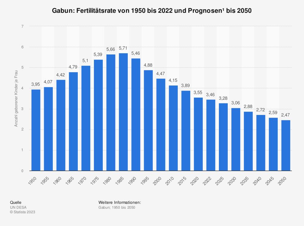 Statistik: Gabun: Fertilitätsrate von 2008 bis 2018 | Statista