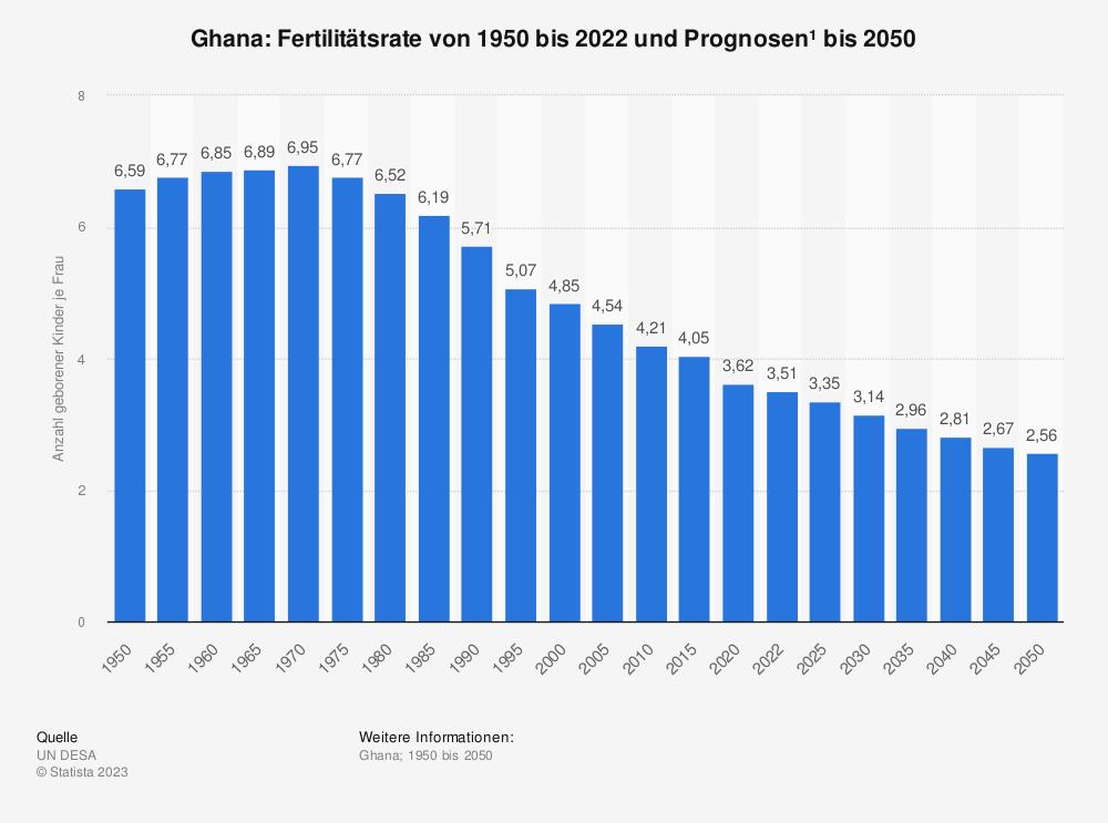 Statistik: Ghana: Fertilitätsrate von 2007 bis 2017 | Statista