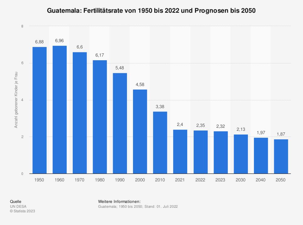 Statistik: Guatemala: Fertilitätsrate von 2006 bis 2016 | Statista