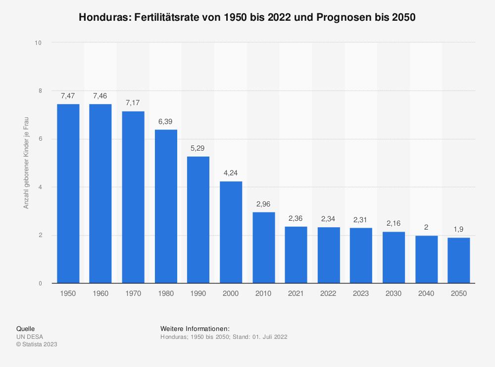 Statistik: Honduras: Fertilitätsrate von 2007 bis 2017 | Statista