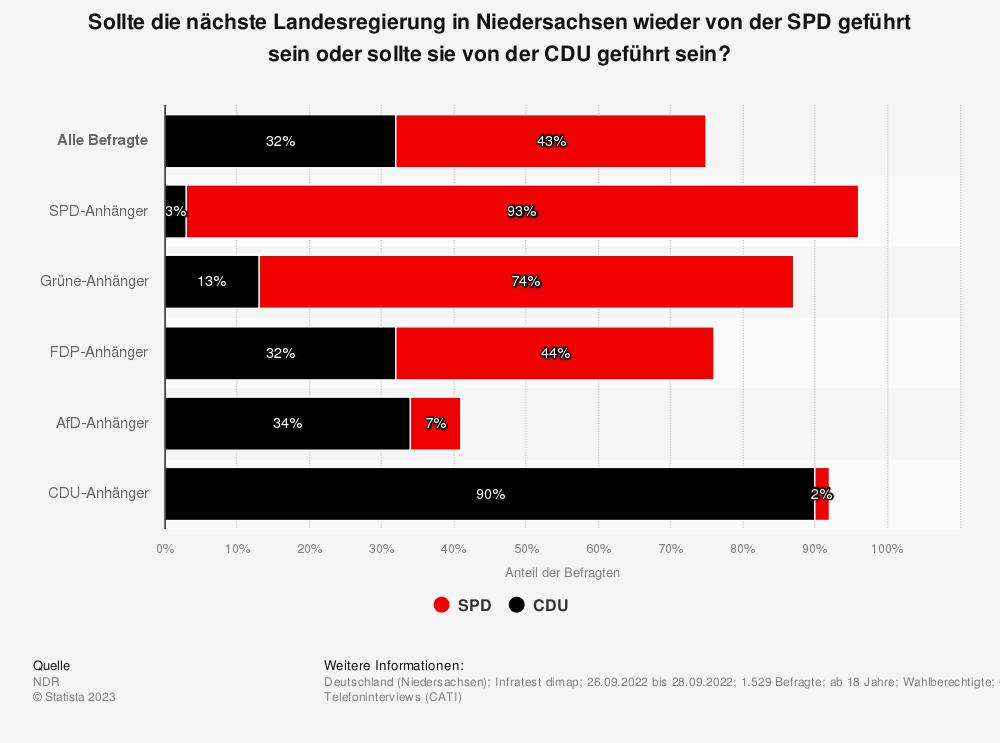 Statistik: Sollte die nächste Landesregierung in Niedersachsen wieder von der SPD geführt sein oder sollte sie von der CDU geführt sein? | Statista