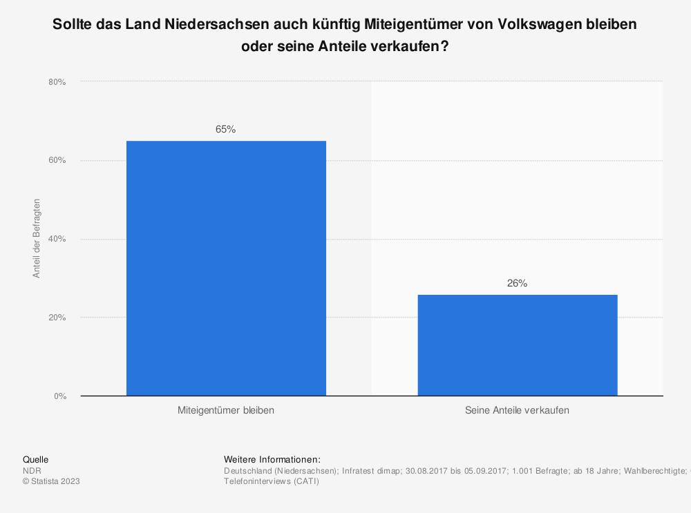 Statistik: Sollte das Land Niedersachsen auch künftig Miteigentümer von Volkswagen bleiben oder seine Anteile verkaufen? | Statista