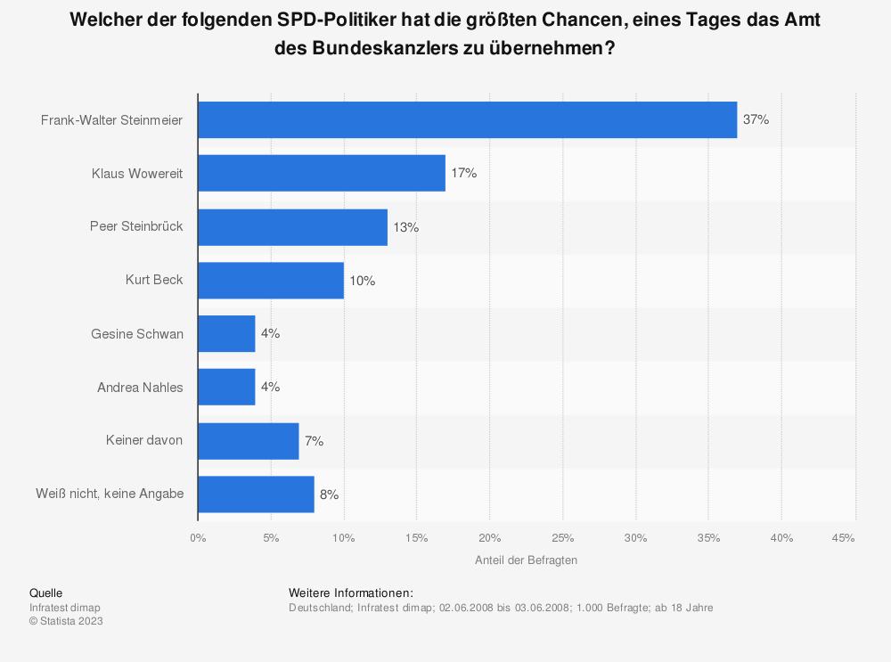 Statistik: Welcher der folgenden SPD-Politiker hat die größten Chancen, eines Tages das Amt des Bundeskanzlers zu übernehmen?   Statista