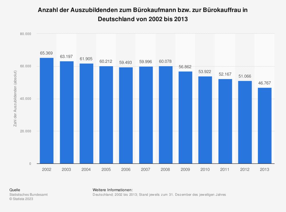 Statistik: Anzahl der Auszubildenden zum Bürokaufmann bzw. zur Bürokauffrau in Deutschland von 2002 bis 2013 | Statista