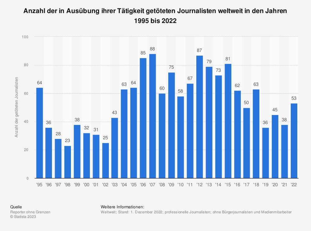 Statistik: Anzahl der in Ausübung ihrer Tätigkeit getöteten Journalisten weltweit in den Jahren 1995 bis 2018 | Statista