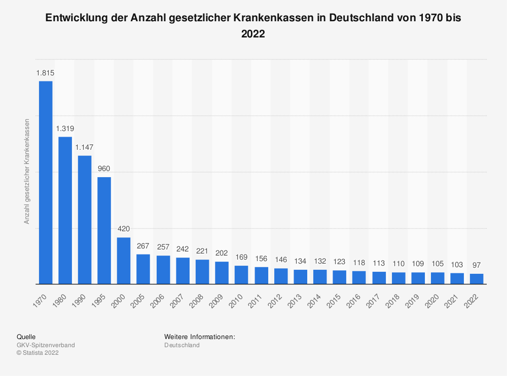 Statistik: Entwicklung der Anzahl gesetzlicher Krankenkassen in Deutschland von 1970 bis 2017 | Statista