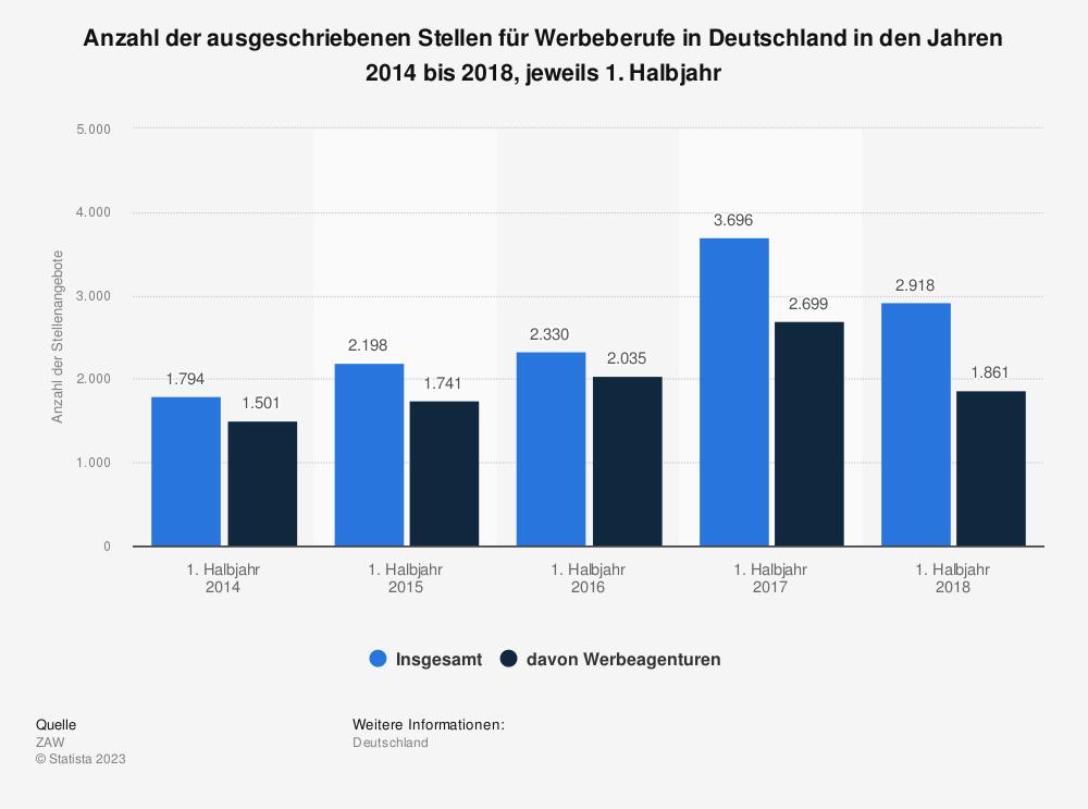 Statistik: Anzahl der ausgeschriebenen Stellen für Werbeberufe in Deutschland in den Jahren 2014 bis 2018, jeweils 1. Halbjahr | Statista