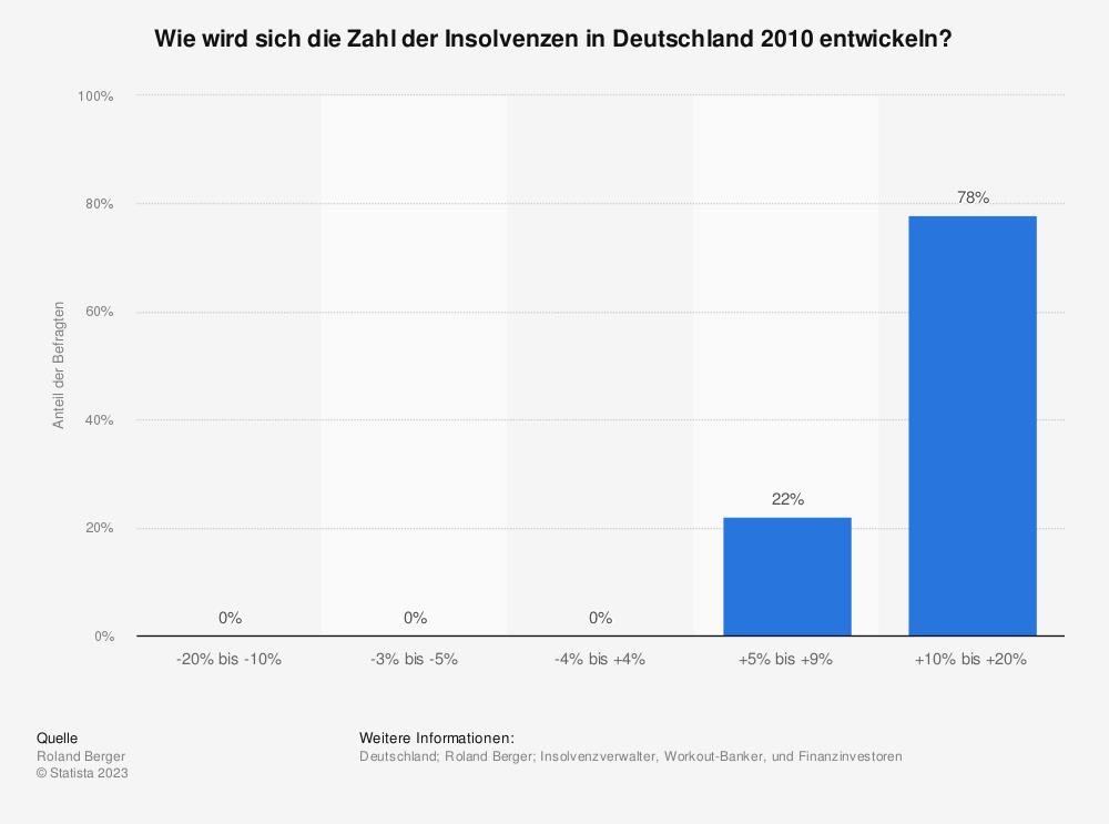 Statistik: Wie wird sich die Zahl der Insolvenzen in Deutschland 2010 entwickeln? | Statista