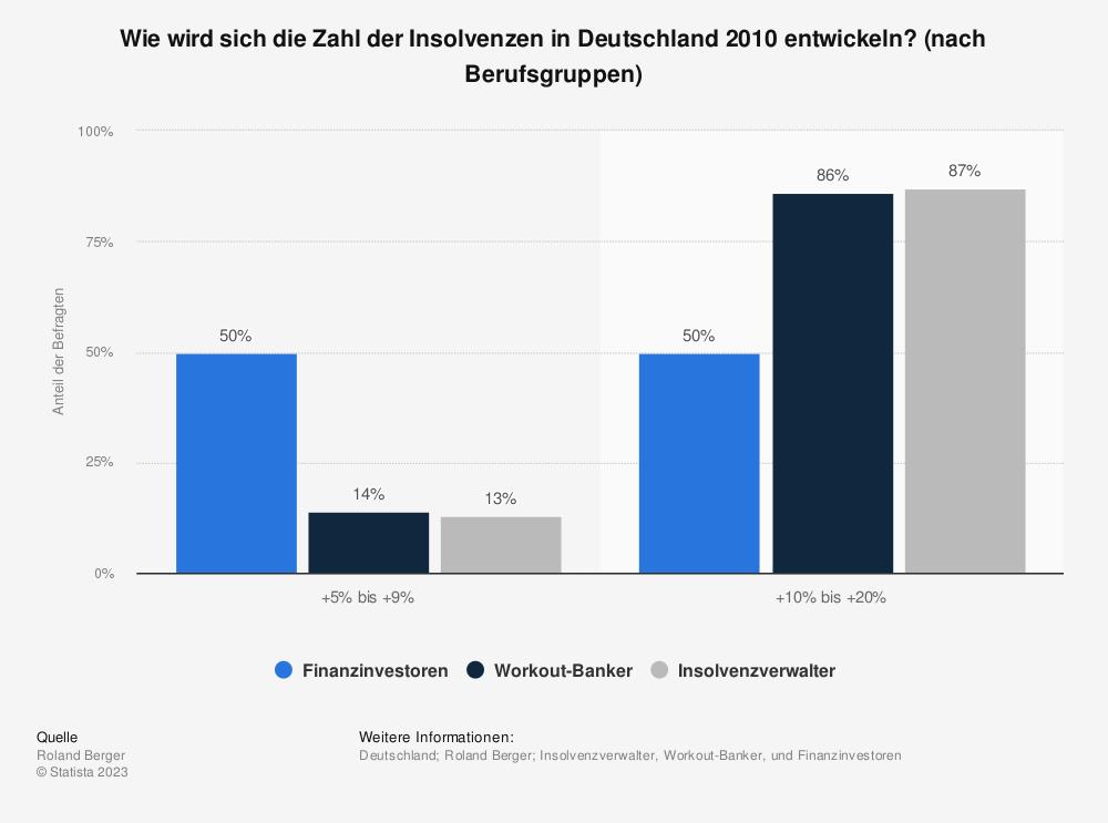 Statistik: Wie wird sich die Zahl der Insolvenzen in Deutschland 2010 entwickeln? (nach Berufsgruppen) | Statista