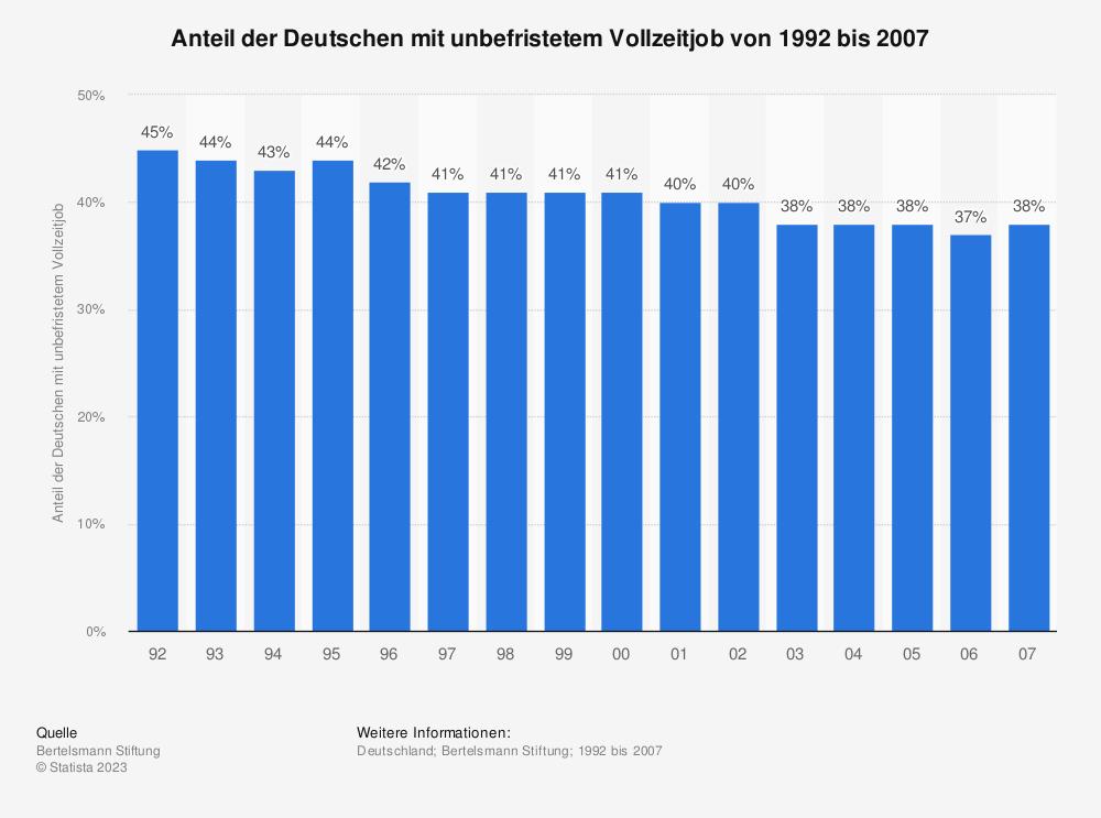 Statistik: Anteil der Deutschen mit unbefristetem Vollzeitjob von 1992 bis 2007   Statista