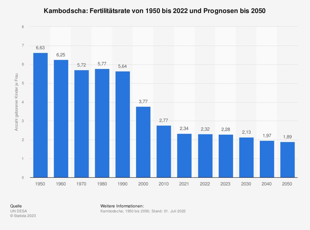 Statistik: Kambodscha: Fertilitätsrate von 2007 bis 2017 | Statista