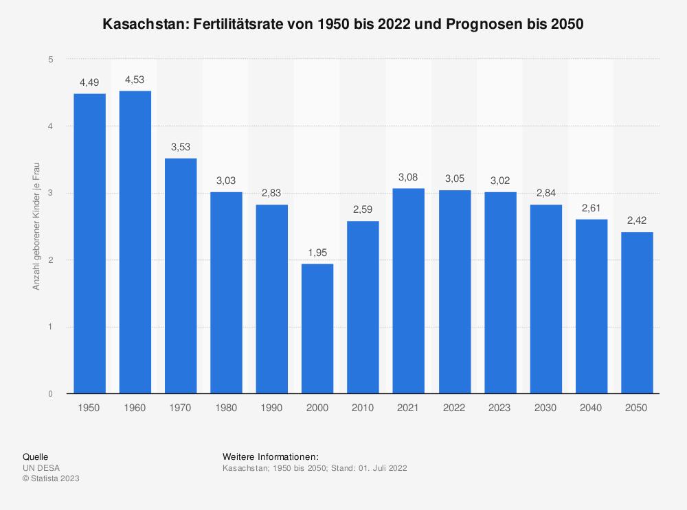 Statistik: Kasachstan: Fertilitätsrate von 2007 bis 2017 | Statista