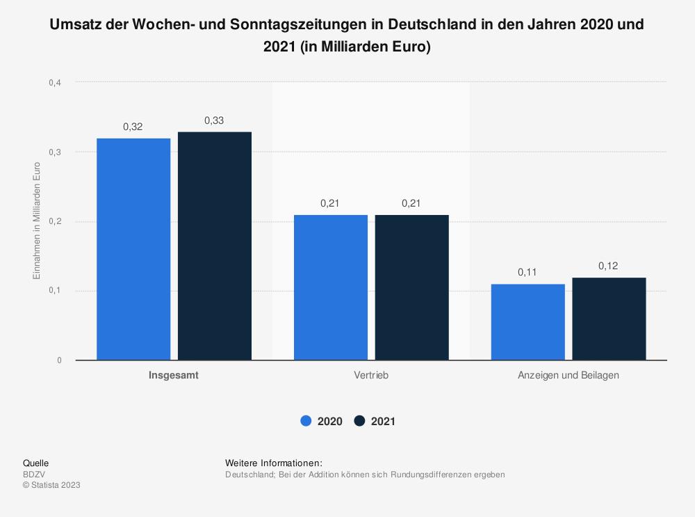 Statistik: Umsatz der Wochen- und Sonntagszeitungen in Deutschland in den Jahren 2018 und 2019 (in Milliarden Euro) | Statista