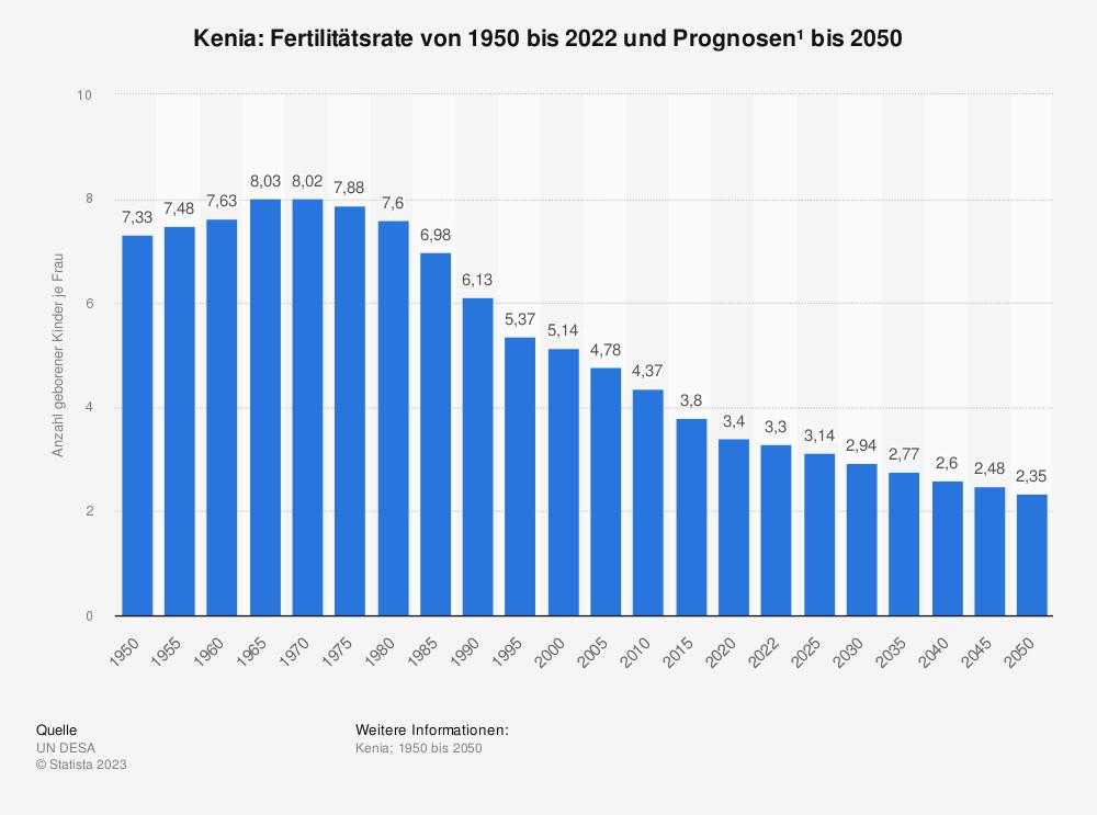 Statistik: Kenia: Fertilitätsrate von 2006 bis 2016 | Statista