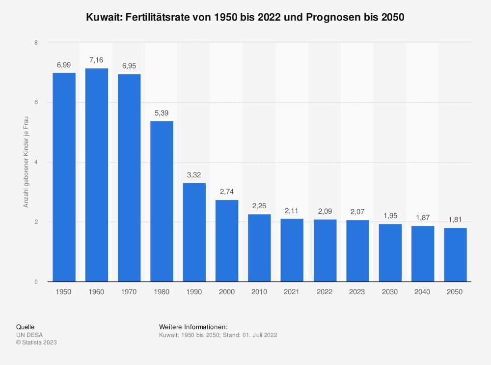 Statistik: Kuwait: Fertilitätsrate von 2007 bis 2017 | Statista