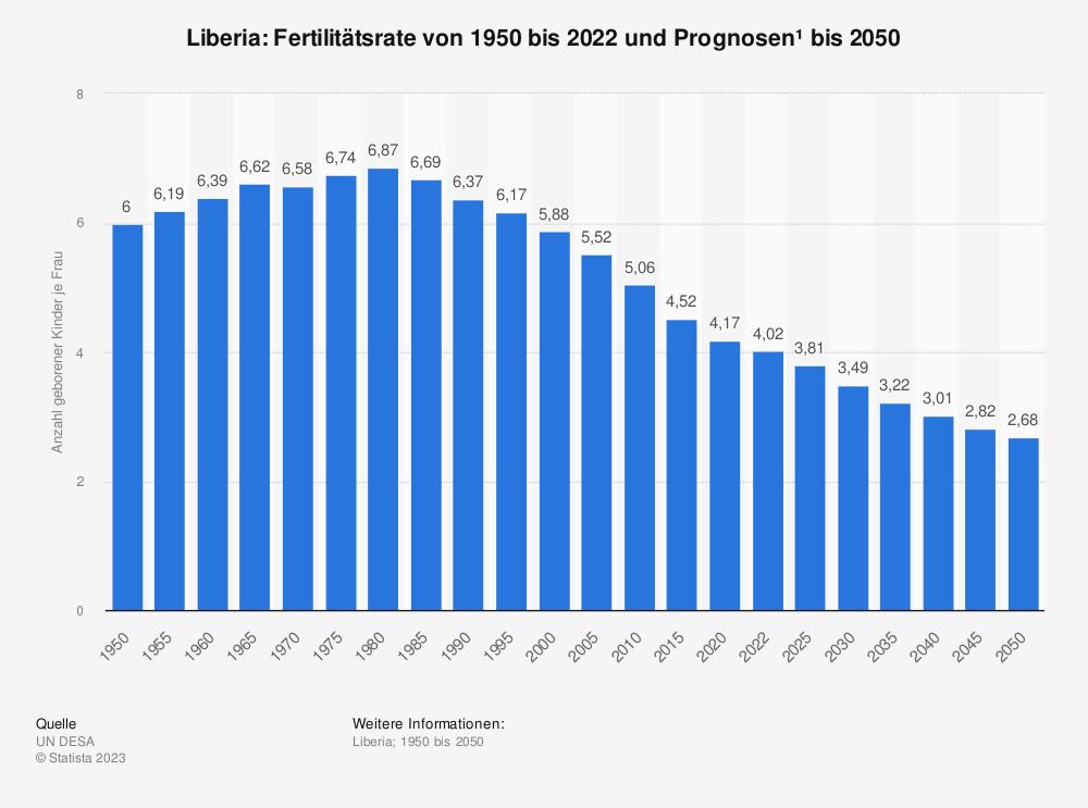 Statistik: Liberia: Fertilitätsrate von 2007 bis 2017 | Statista