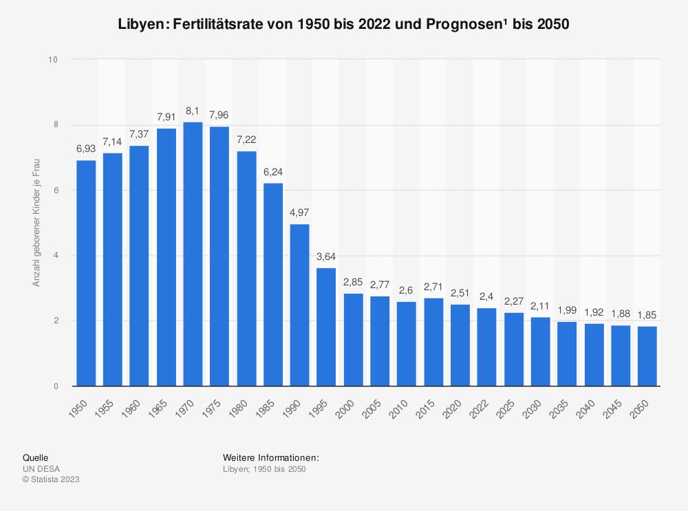 Statistik: Libyen: Fertilitätsrate von 2008 bis 2018 | Statista