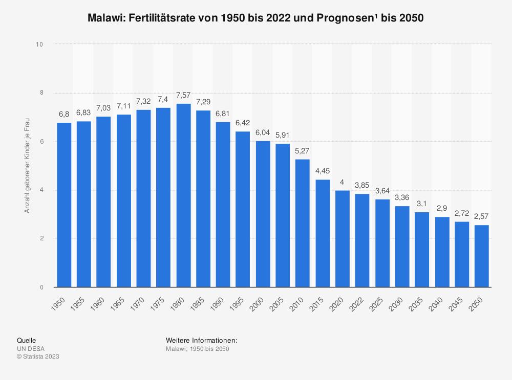 Statistik: Malawi: Fertilitätsrate von 2007 bis 2017 | Statista